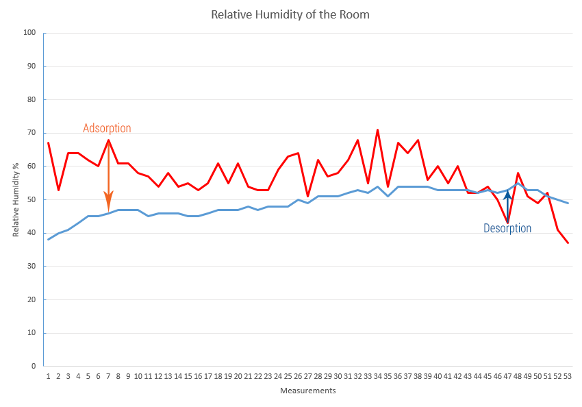 October Relative Humidity  Comparison Graph