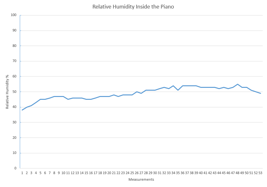 October Relative Humidity  Soundboard Graph