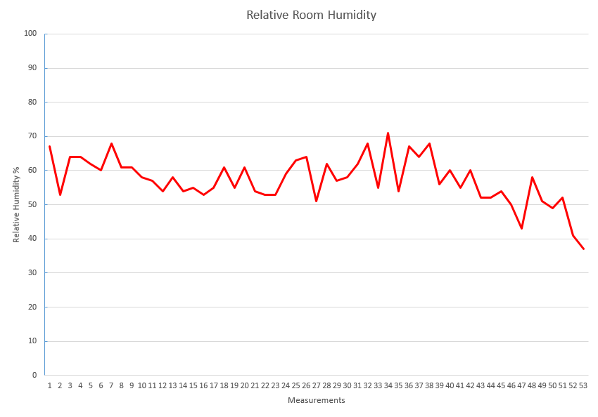 October Relative Humidity  Room Graph
